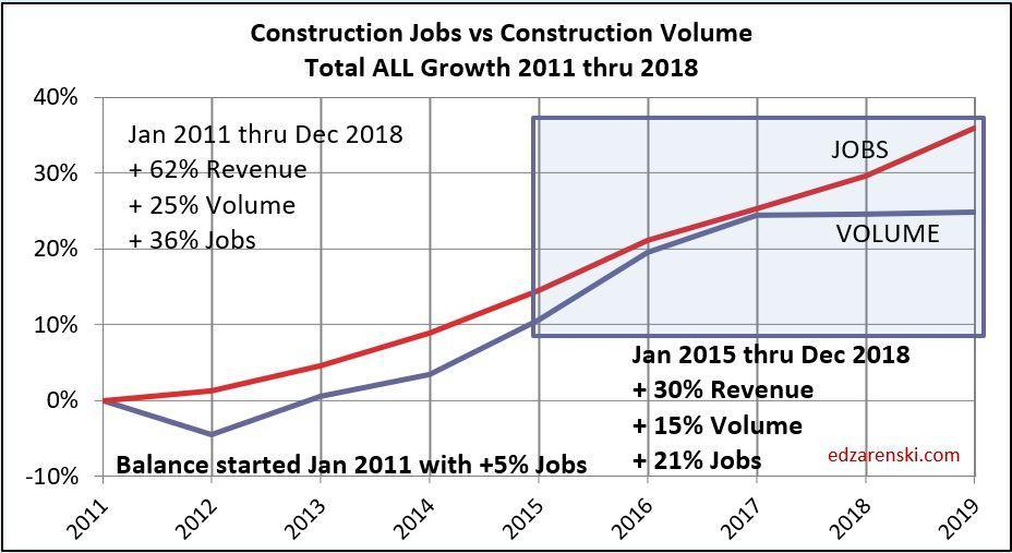 jobs volume all growth