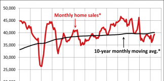 monthly home sales may crea