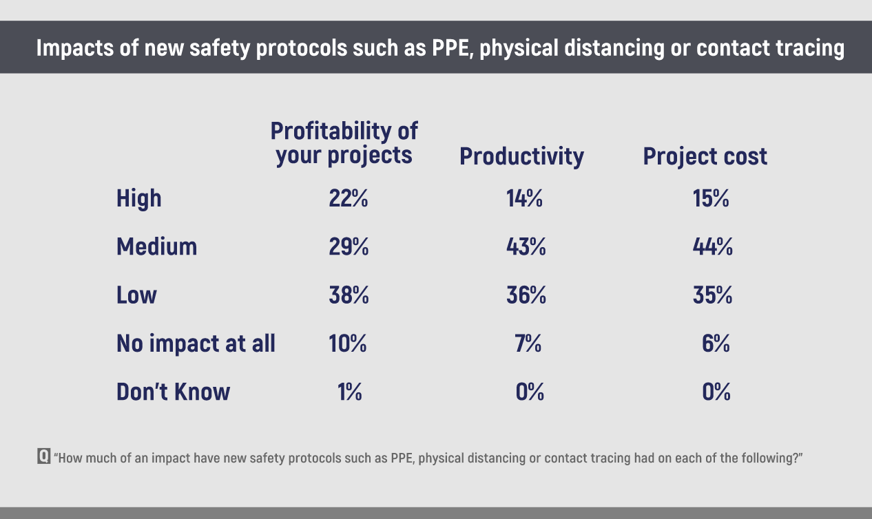 ppe productivy costs chart