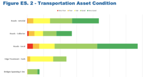 barrie transporttion asset condition chart