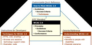 wgac guidelines